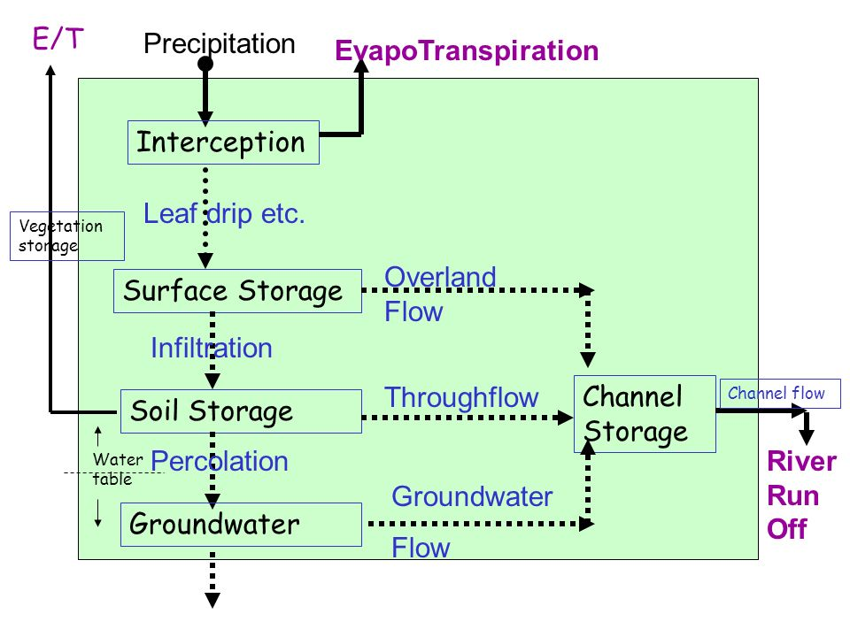 E/T Precipitation EvapoTranspiration Interception Leaf drip etc.