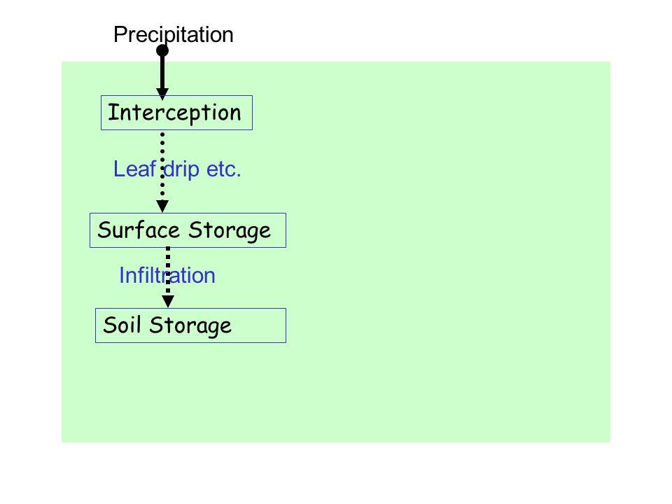 Precipitation Interception Leaf drip etc. Surface Storage Infiltration Soil Storage
