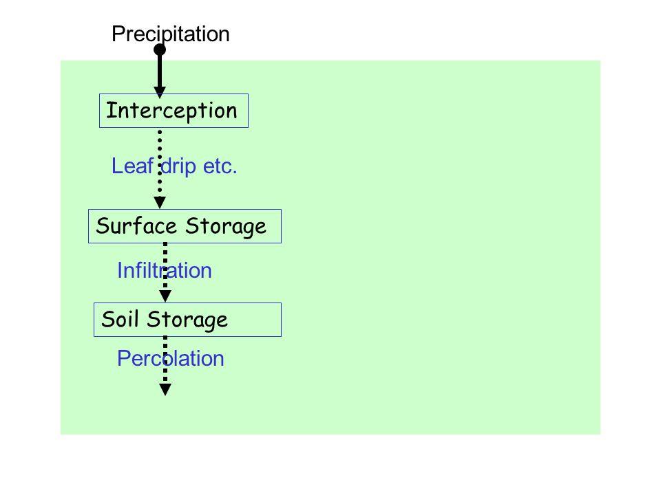 Precipitation Interception Leaf drip etc. Surface Storage Infiltration Soil Storage Percolation