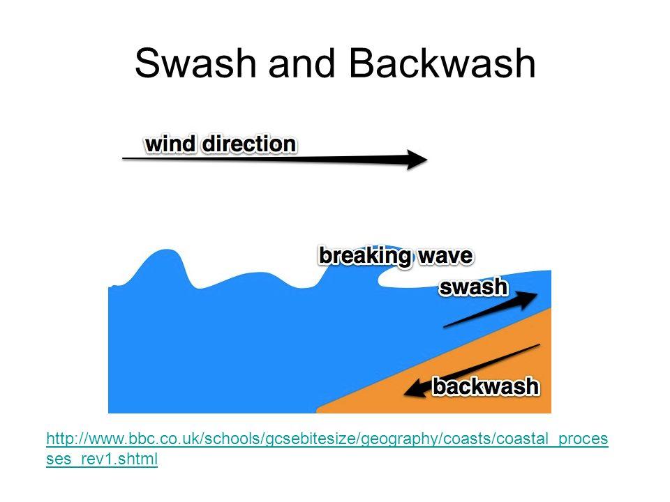 Swash and Backwash http://www.bbc.co.uk/schools/gcsebitesize/geography/coasts/coastal_processes_rev1.shtml.
