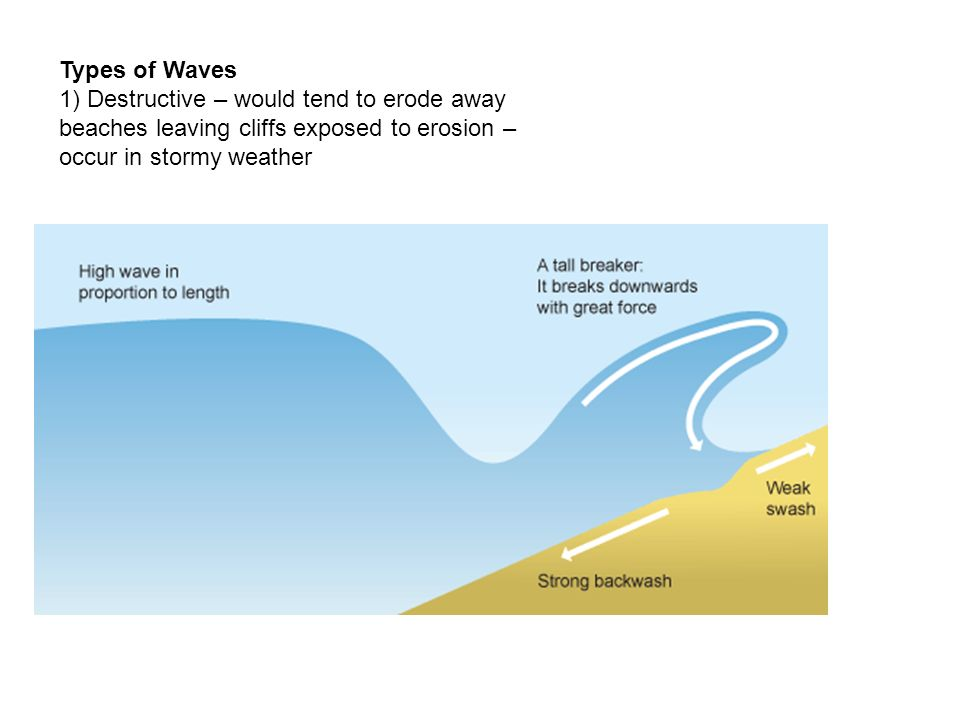 Types of Waves 1) Destructive – would tend to erode away beaches leaving cliffs exposed to erosion – occur in stormy weather.