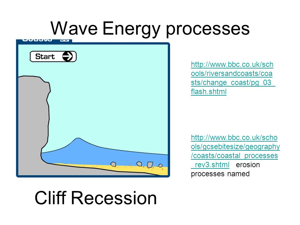 Wave Energy processes Cliff Recession