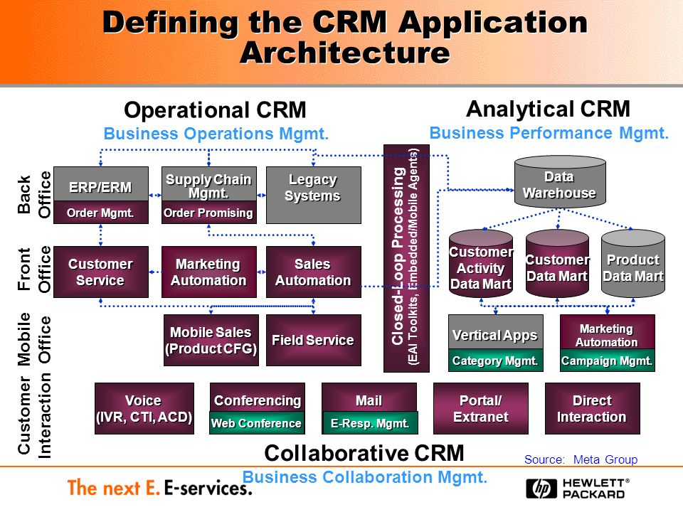 failure analysis customer relationship management Relationship management in customer knowledge management (ckm) model can promote the benefits of employing each of them and reduce the risk of implementation failure this study.