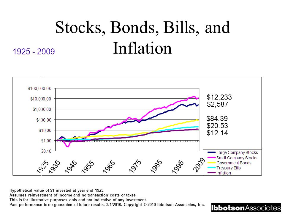 introduction to stocks and bonds pdf