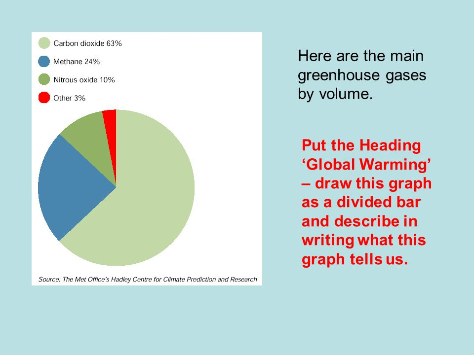 Here are the main greenhouse gases by volume.