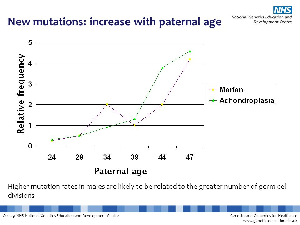 New mutations: increase with paternal age