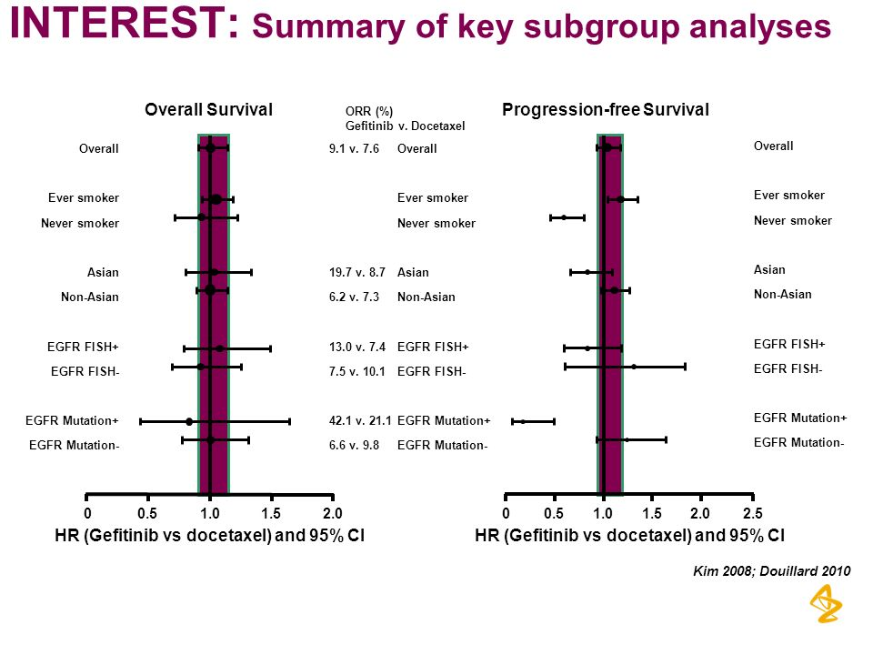 INTEREST: Summary of key subgroup analyses