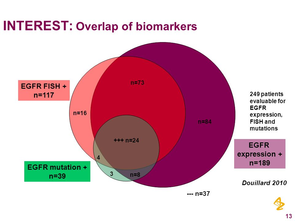 INTEREST: Overlap of biomarkers