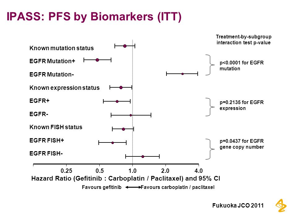 IPASS: PFS by Biomarkers (ITT)