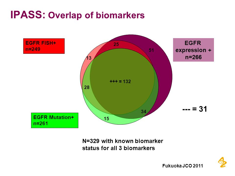 IPASS: Overlap of biomarkers