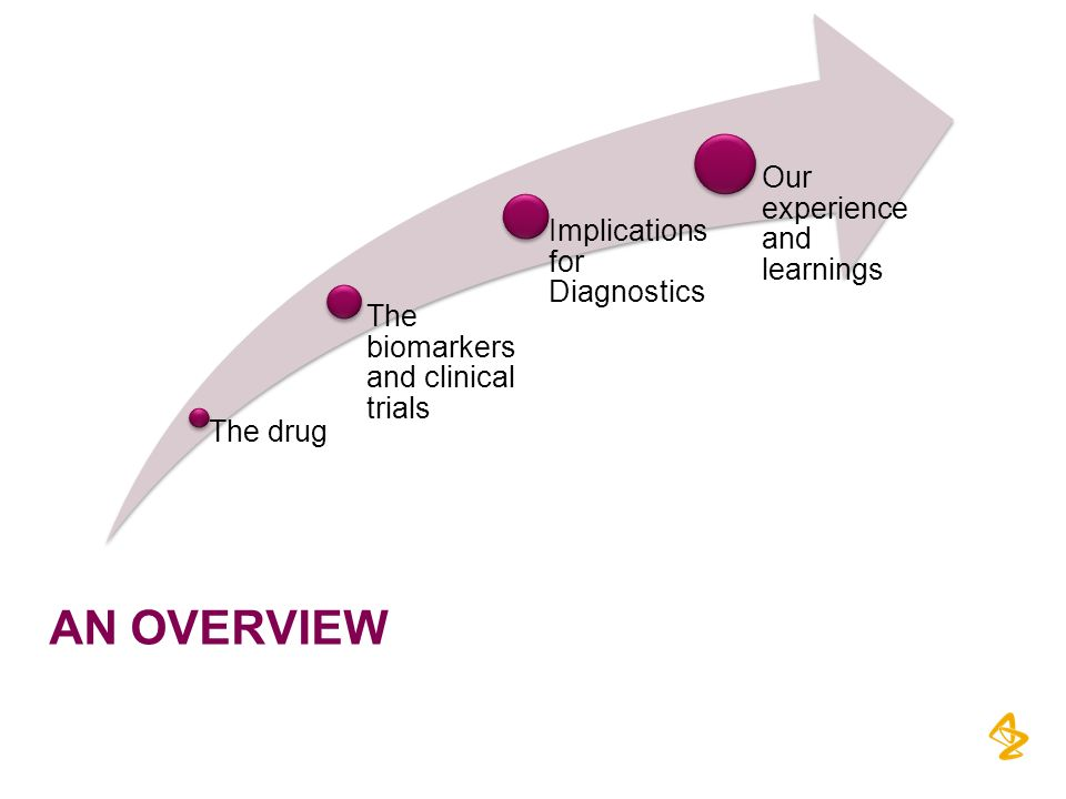 An Overview The drug The biomarkers and clinical trials