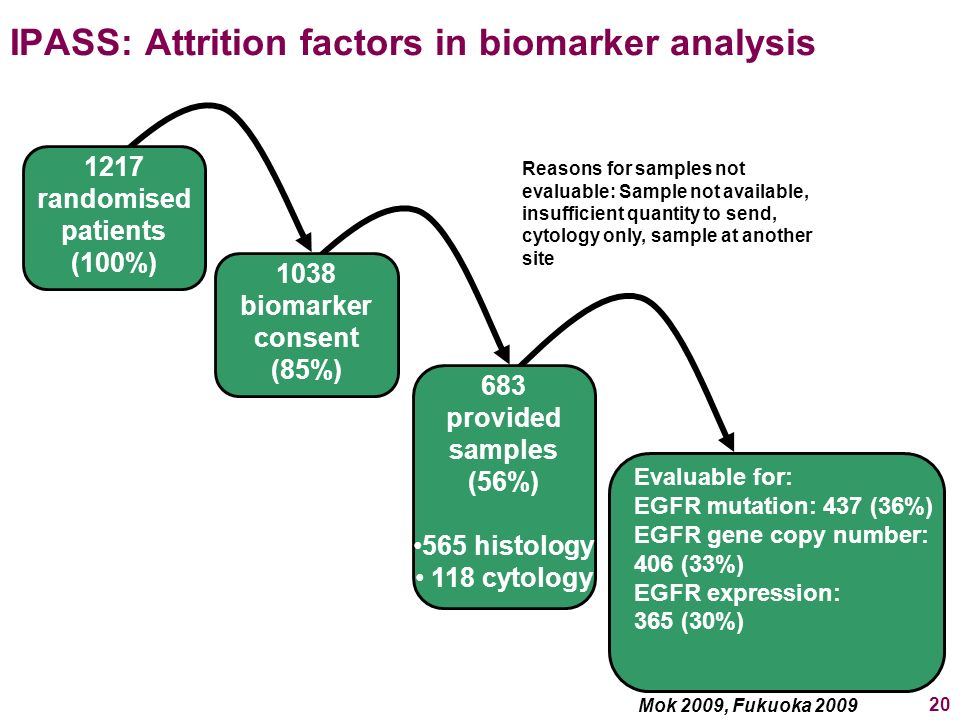 IPASS: Attrition factors in biomarker analysis