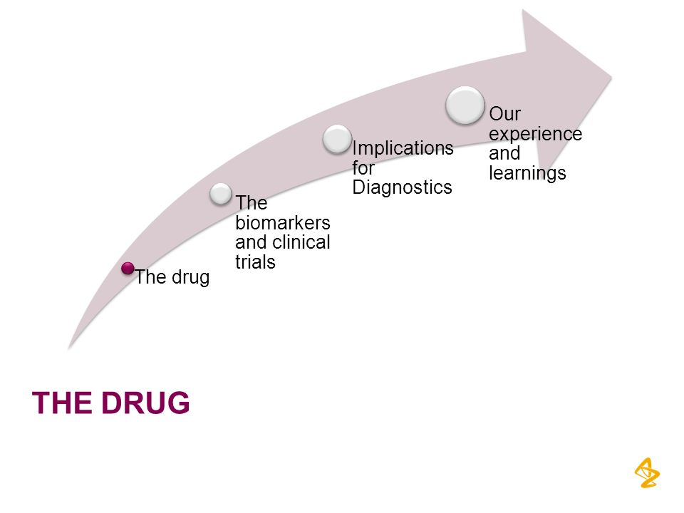 The drug The drug The biomarkers and clinical trials
