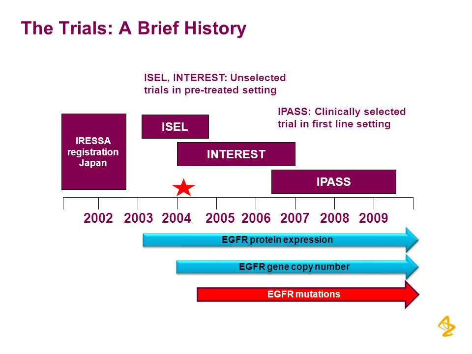 The Trials: A Brief History