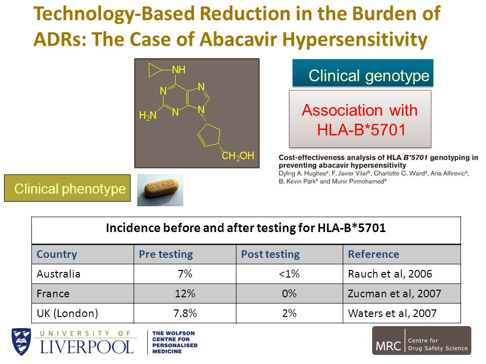 Incidence before and after testing for HLA-B*5701