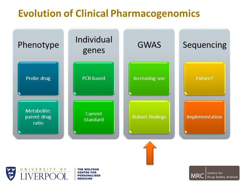 Evolution of Clinical Pharmacogenomics
