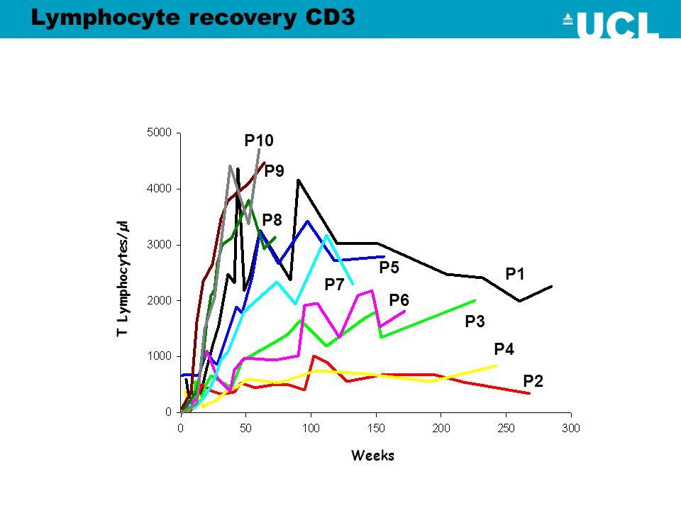 Lymphocyte recovery CD3