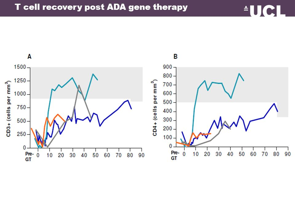 T cell recovery post ADA gene therapy