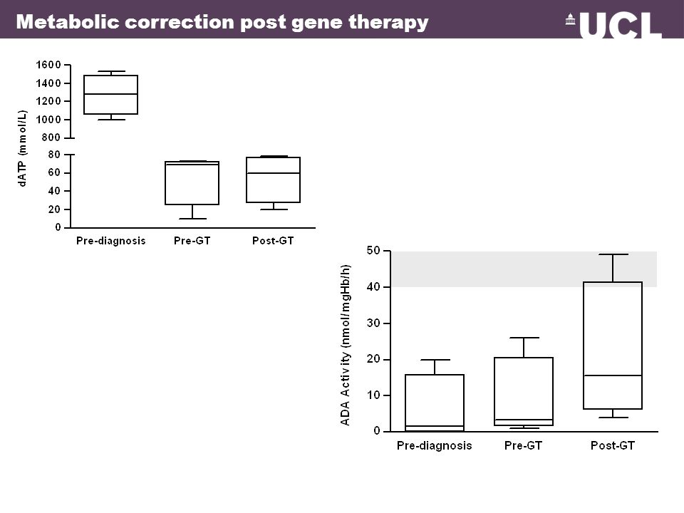 Metabolic correction post gene therapy