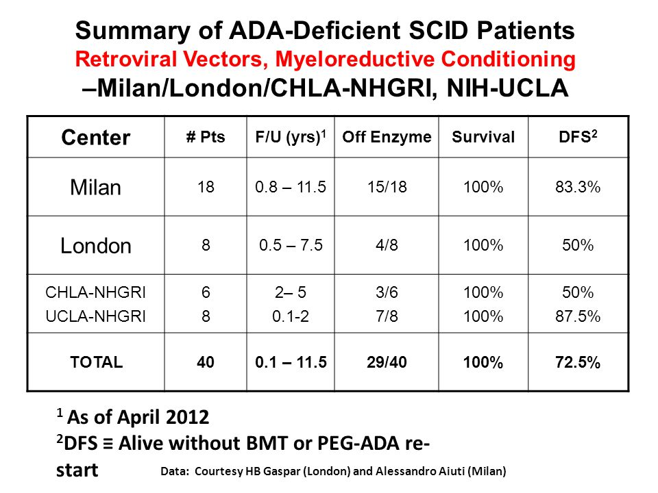 Summary of ADA-Deficient SCID Patients