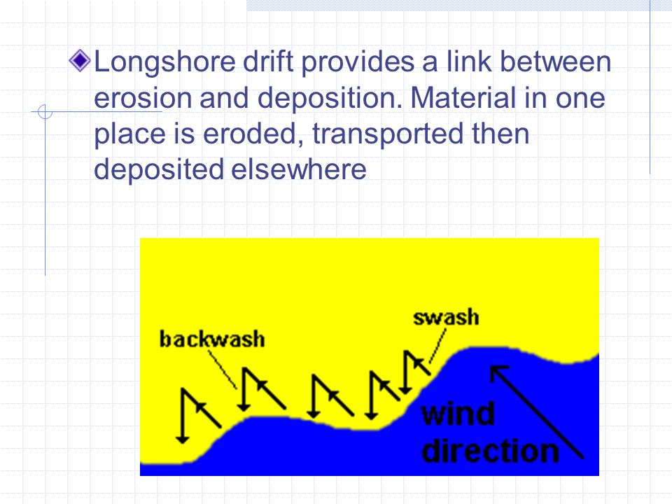 longshore drift between muriwai beach and Once the sand is has been washed into the ocean longshore drift moves and collects it in locations dig deeper - limited sand resources the loss of beach sand and dunes dune stability because they are entirely composed of loose, or unconsolidated.
