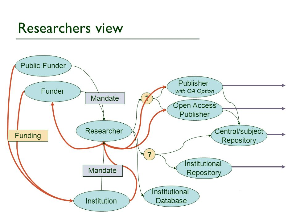 Researchers view Public Funder Publisher Funder Mandate Open Access