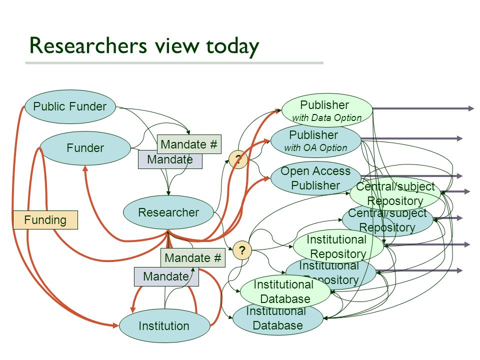Researchers view today