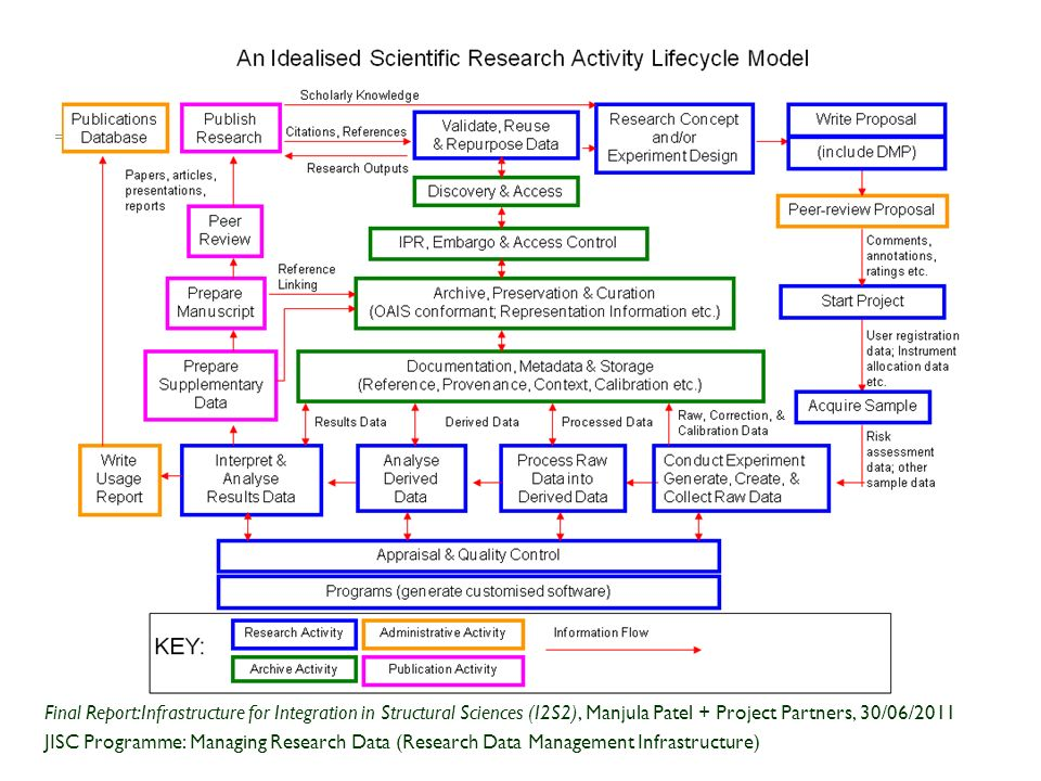 Idealised Research Activity Lifecycle