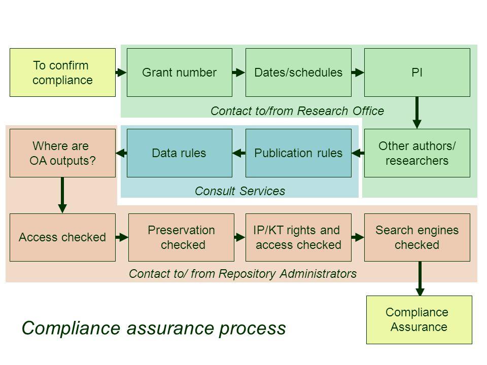 Compliance assurance process