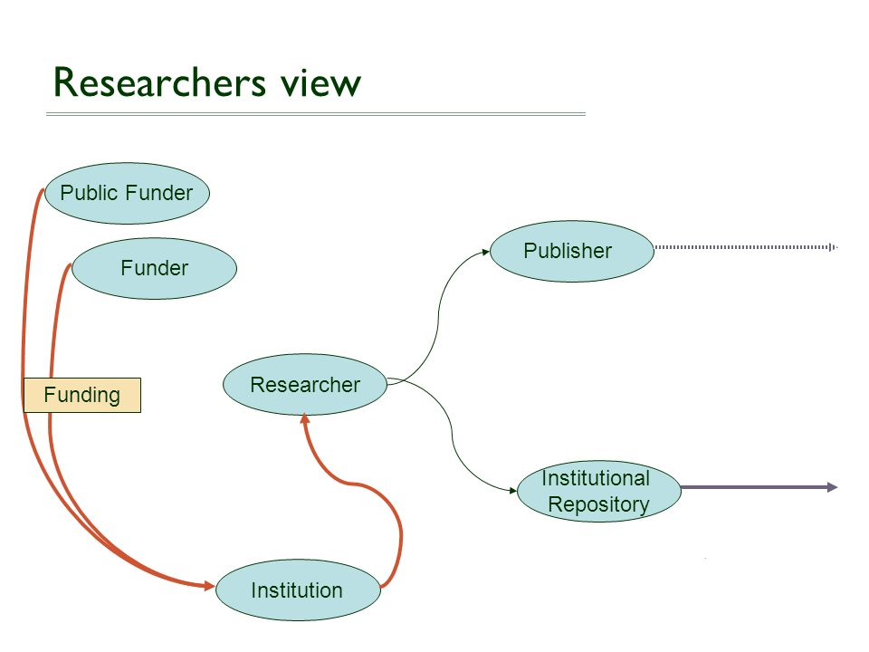 Researchers view Public Funder Publisher Funder Researcher Funding
