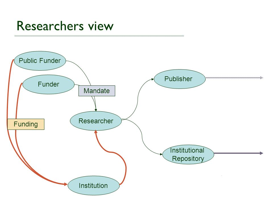Researchers view Public Funder Publisher Funder Mandate Researcher