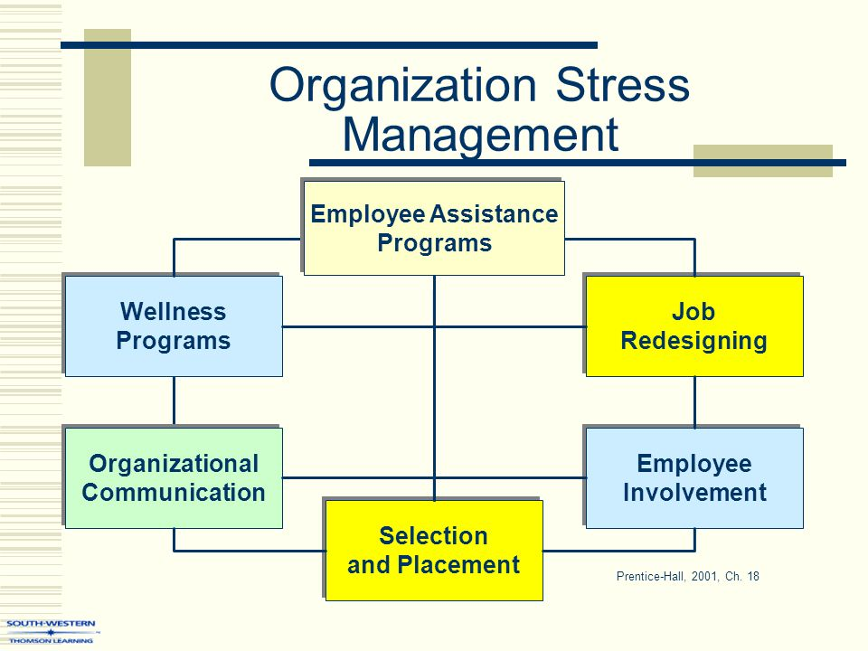 how to manage stress in the organization Use these sample stress management interview questions to discover how candidates perform under pressure and how they approach stressful situations at work most jobs have stressful aspects, like reaching a quarterly goal, presenting an idea to managers or meeting a tight deadline employees with.