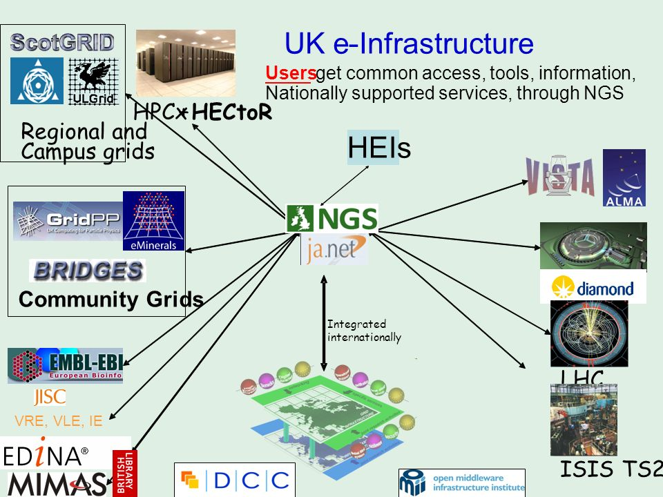 UK e - Infrastructure HEIs HPCx + HECtoR Regional and Campus grids