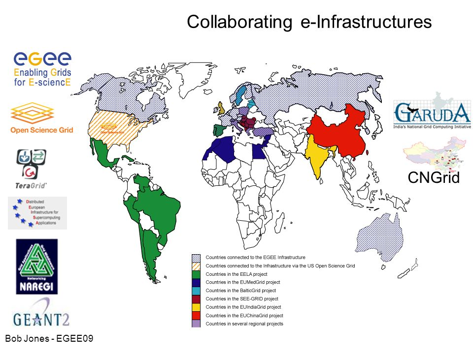 Collaborating e-Infrastructures