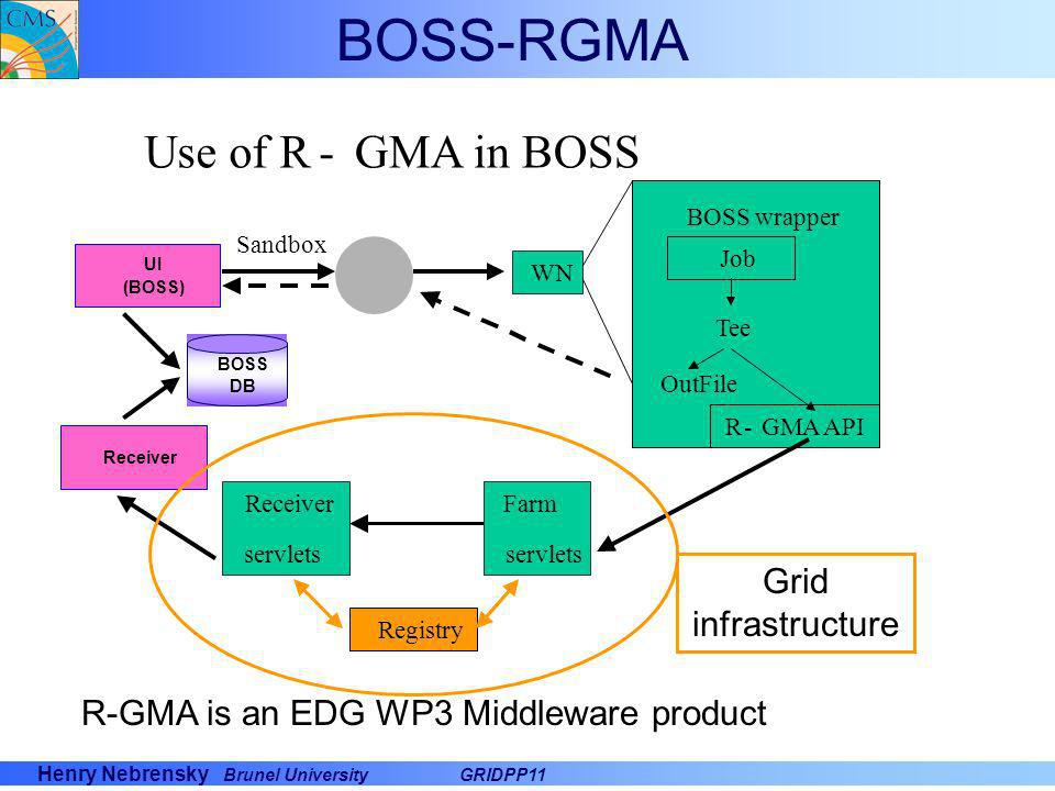 R-GMA is an EDG WP3 Middleware product