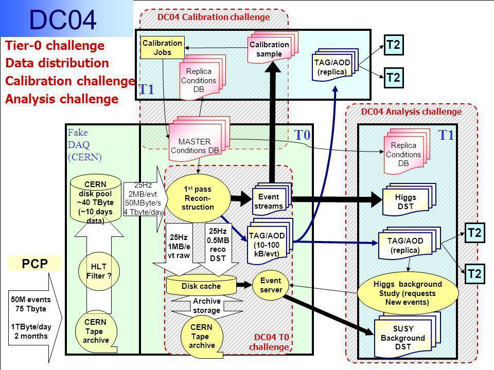 DC04 Calibration challenge