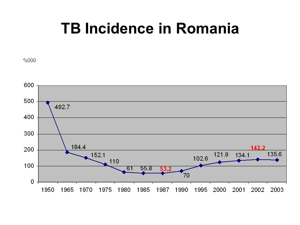 TB Incidence in Romania