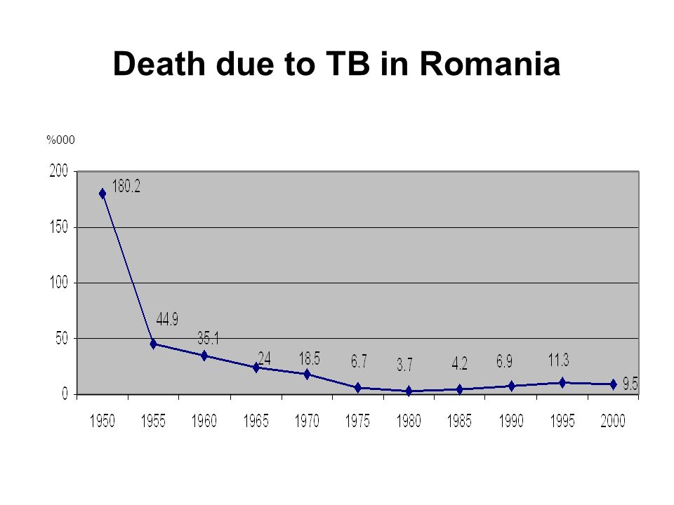Death due to TB in Romania