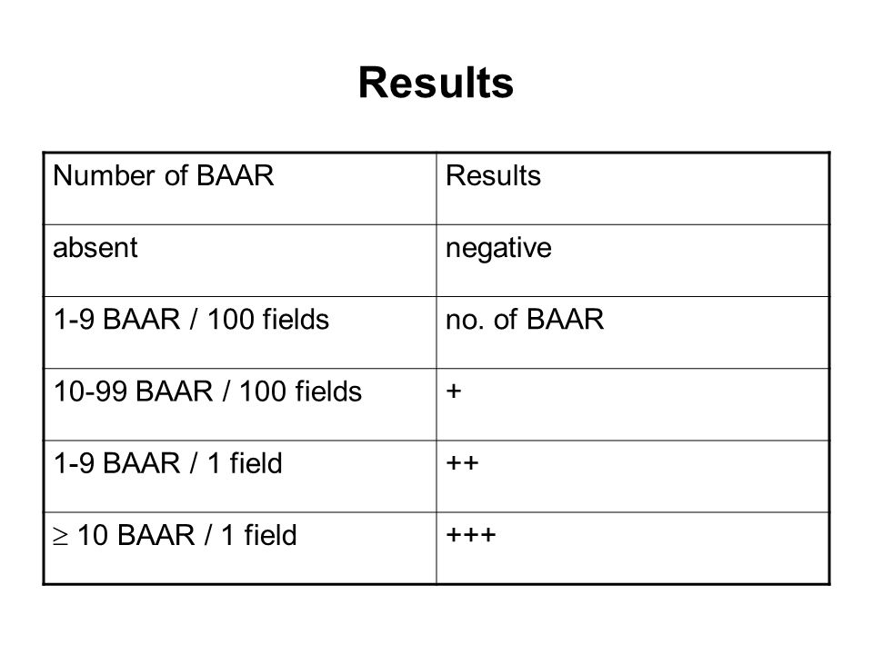 Results Number of BAAR Results absent negative 1-9 BAAR / 100 fields