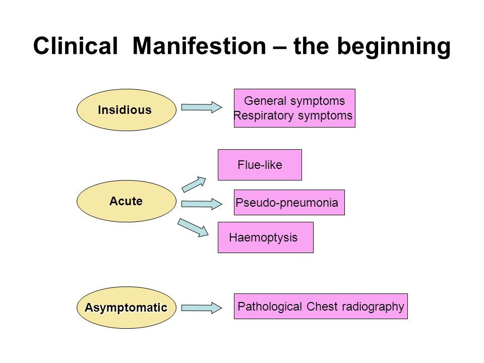 Clinical Manifestion – the beginning
