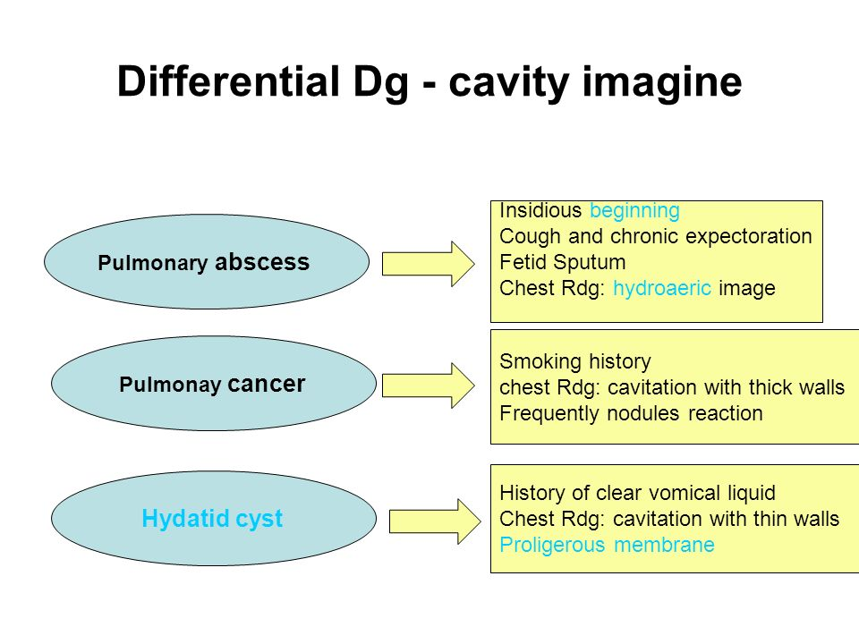 Differential Dg - cavity imagine