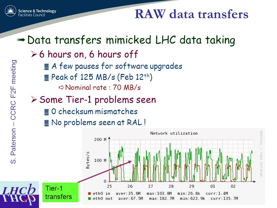 RAW data transfers Data transfers mimicked LHC data taking
