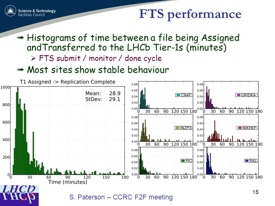 FTS performance Histograms of time between a file being Assigned andTransferred to the LHCb Tier-1s (minutes)