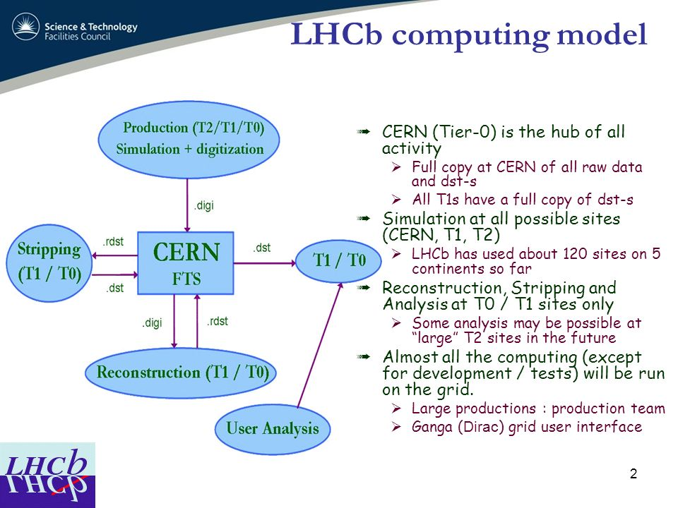 LHCb computing model CERN (Tier-0) is the hub of all activity