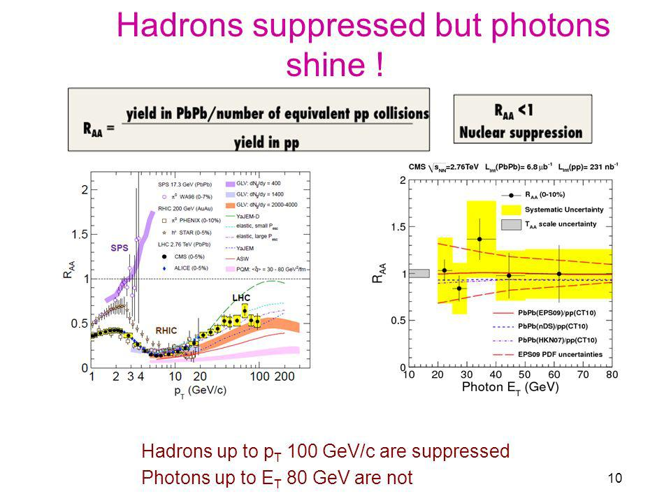 Hadrons suppressed but photons shine !
