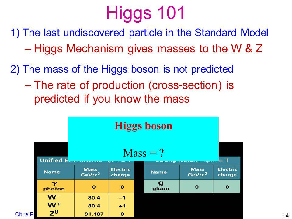 Higgs 101 Higgs Mechanism gives masses to the W & Z
