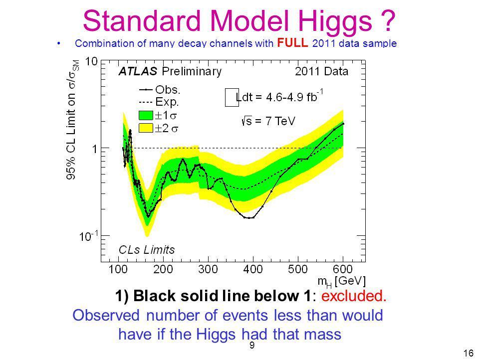 Standard Model Higgs 1) Black solid line below 1: excluded.