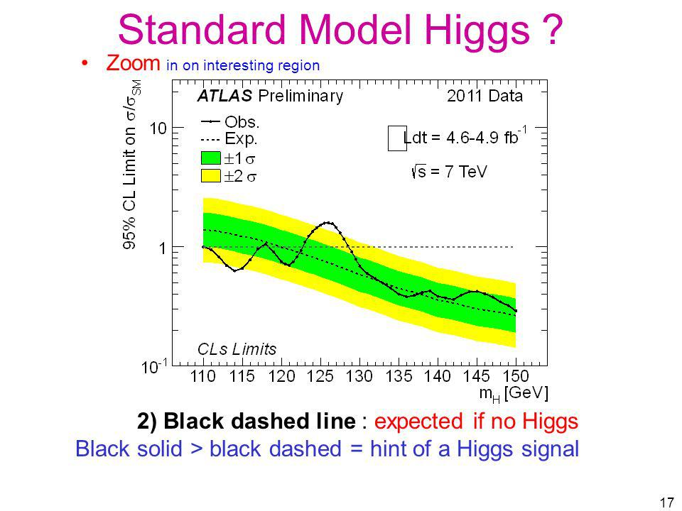 Standard Model Higgs 2) Black dashed line : expected if no Higgs