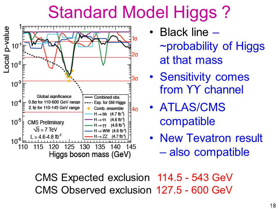 Standard Model Higgs Black line – ~probability of Higgs at that mass