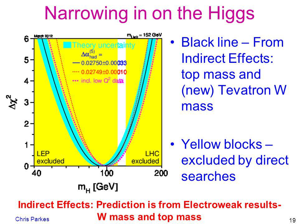 Narrowing in on the Higgs